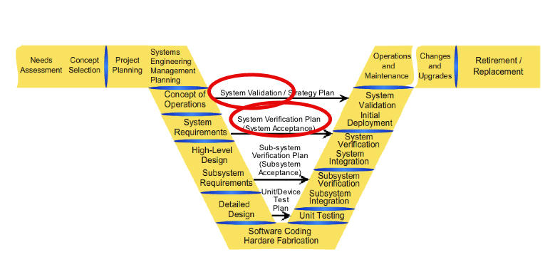 System Validation And Verification Plans Connected Corridors Program